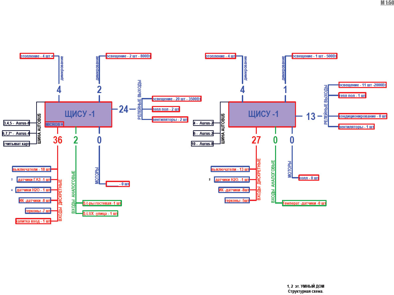Структурные схемы датчиков